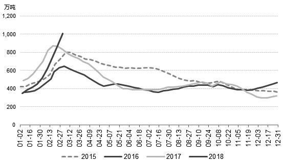 """自去年12月中旬以来,在""""冬储""""的推动下,螺纹钢社会库存持续走高。截至上周五,螺纹钢社会库存增加至1008万吨,达到2011年以来的峰值。与持续上升的库存不同,螺纹钢"""