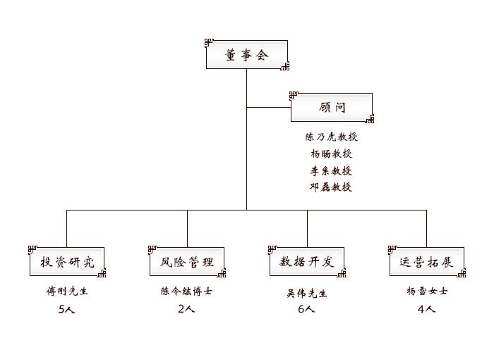 官网组织架构图.png