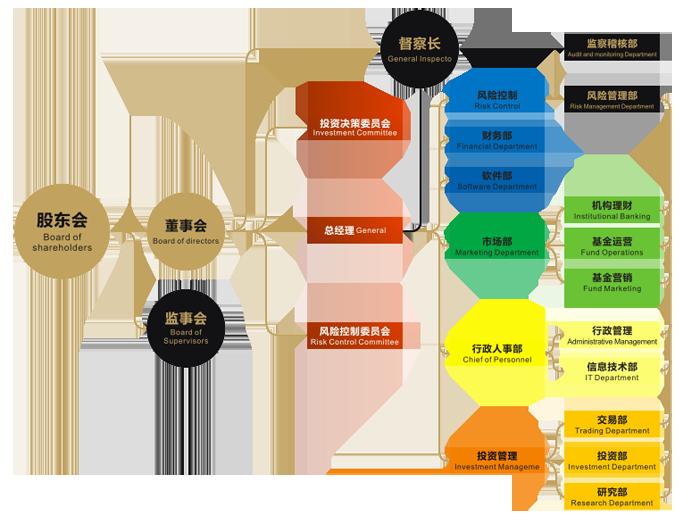 和聚企业架构图片1.png