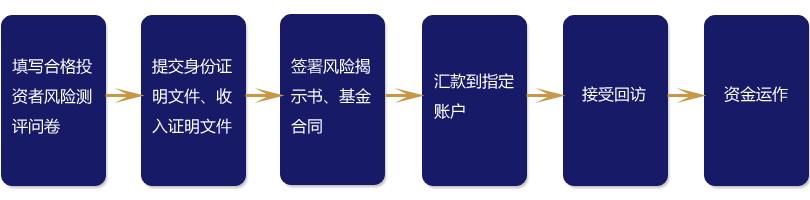 开思认购流程.jpg