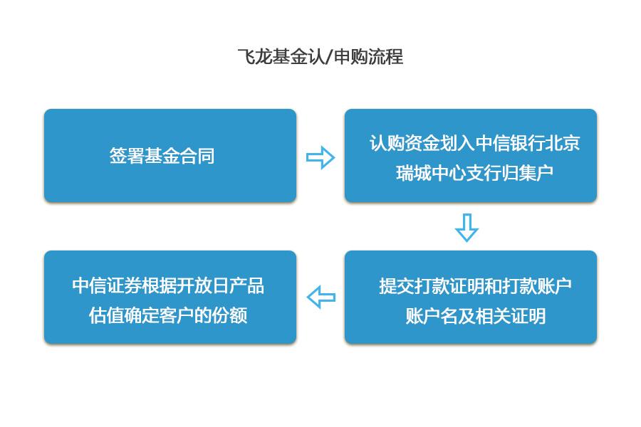 飞龙基金认申购流程-web修改.jpg