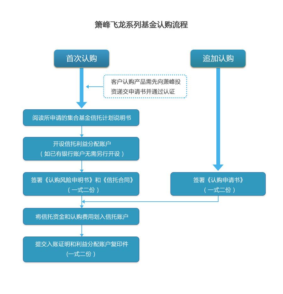 箫峰飞龙系列基金认购流程-web修改.jpg