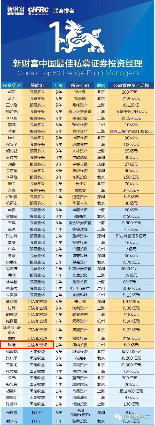 新财富榜单.png