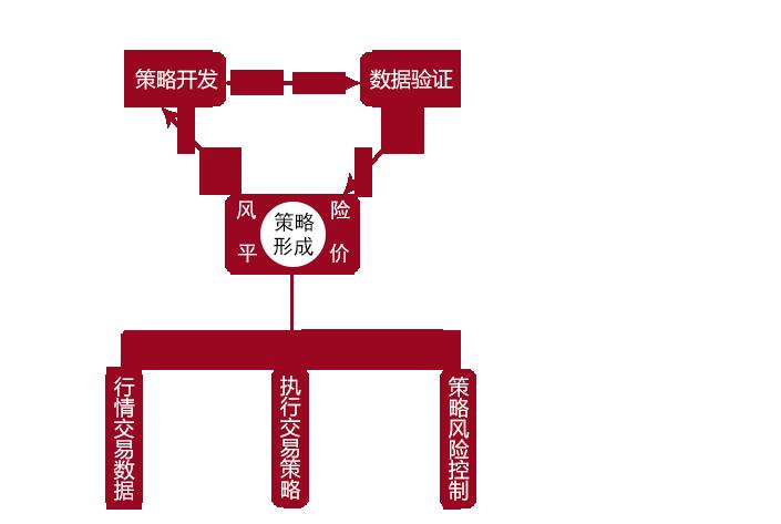 策略框架.png