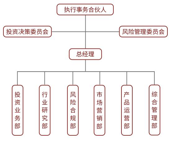 林孚投资微信设计-Z.png