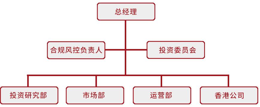 少数派公司架构.png