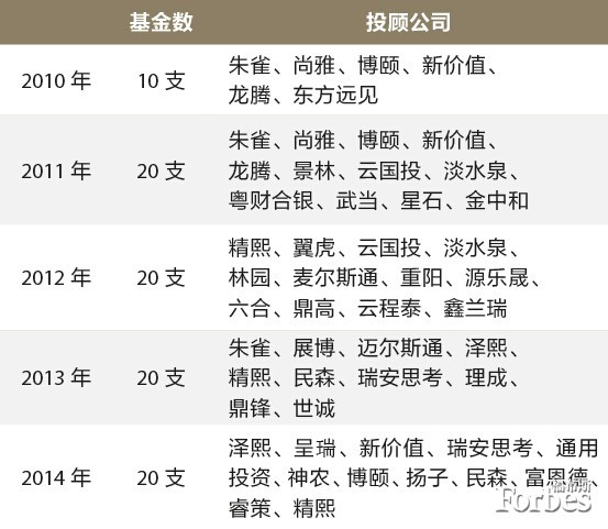 TOP10阳光私募基金经理