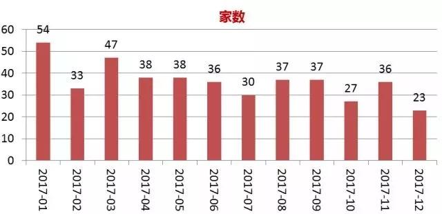 (一)2017年A股市场融资情况-家教.webp.jpg
