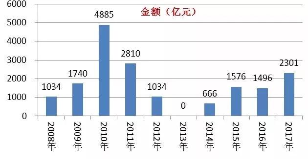 (二)2008-2017年IPO家数和募集资金总额变化趋势-金额.webp.jpg