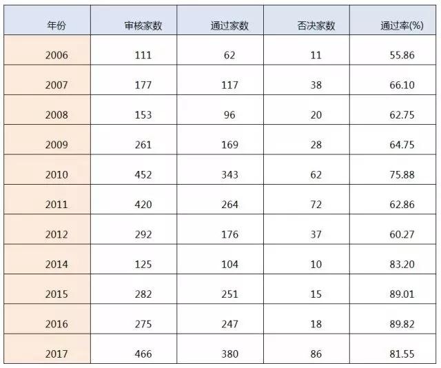 (九)2006-2017年审核通过率.webp.jpg