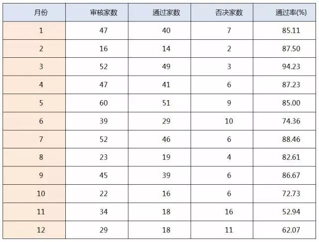 (十)2017年各月审核通过率.webp.jpg