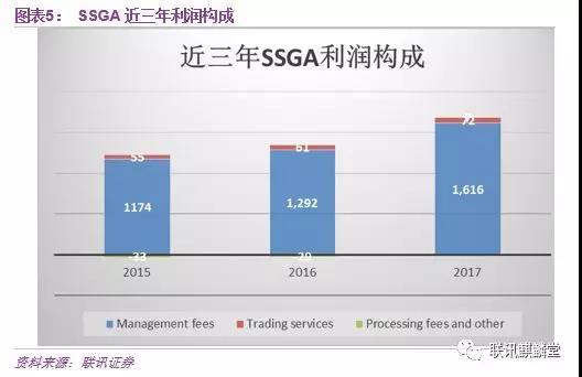 图表5,SSGA近三年利润构成.jpg