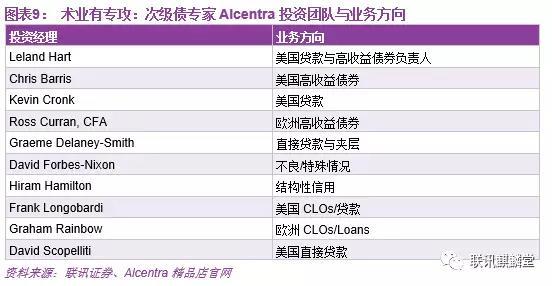 图表9,术业有专攻,次级债专家Alcentra投资团队与业务方向.jpg