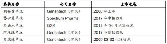 国内进口靶向CD20单抗药物上市进度
