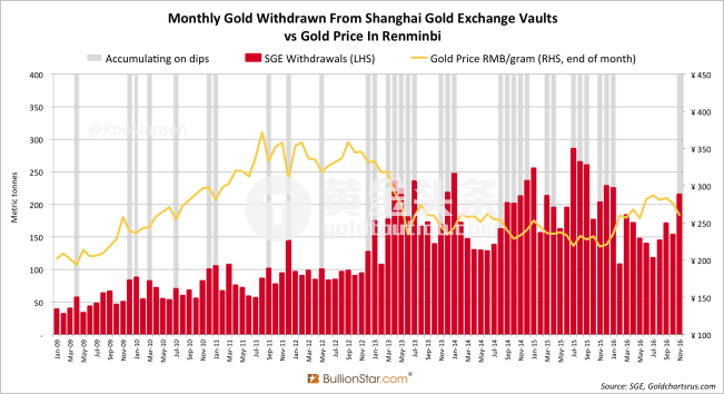 Shanghai-Gold-Exchange-SGE-withdrawals-November-2016-651x354