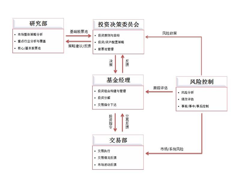 投研流程.png