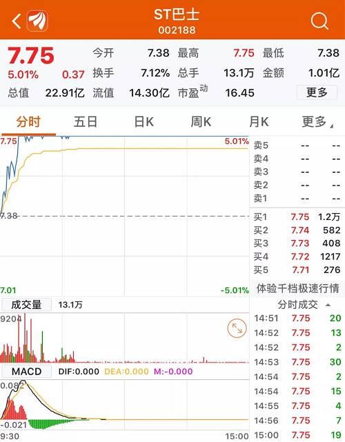而到了下午,越来越多的超跌股开始反弹。下午一点半过后,已经大涨了一上午的獐子岛再次发力,股价被一把拉至涨停,其后虽有缺口,但最终以涨停价收盘。